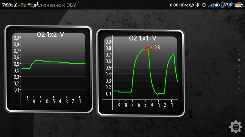 Графики напряжения датчиков кислорода.