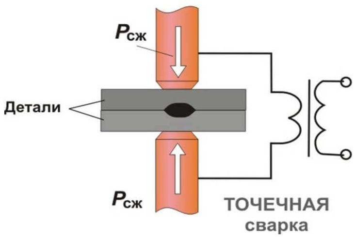 Схематическое изображение принципа действия точечной сварки.