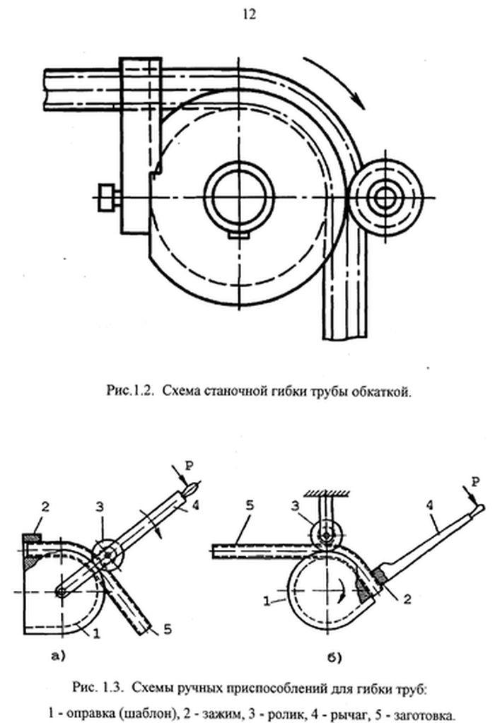 Схема гибки трубы.