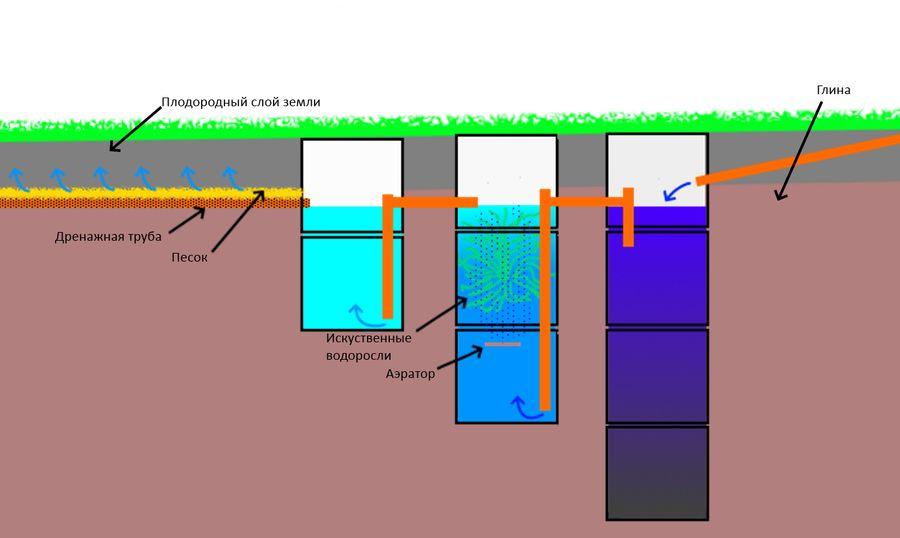 Схема септика на горизонтальном участке земли.
