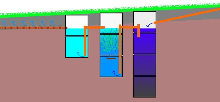 Схема септика на участке земли с уклоном.