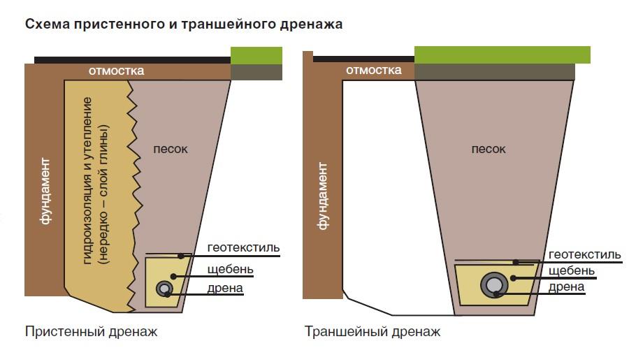Схема дренажа.