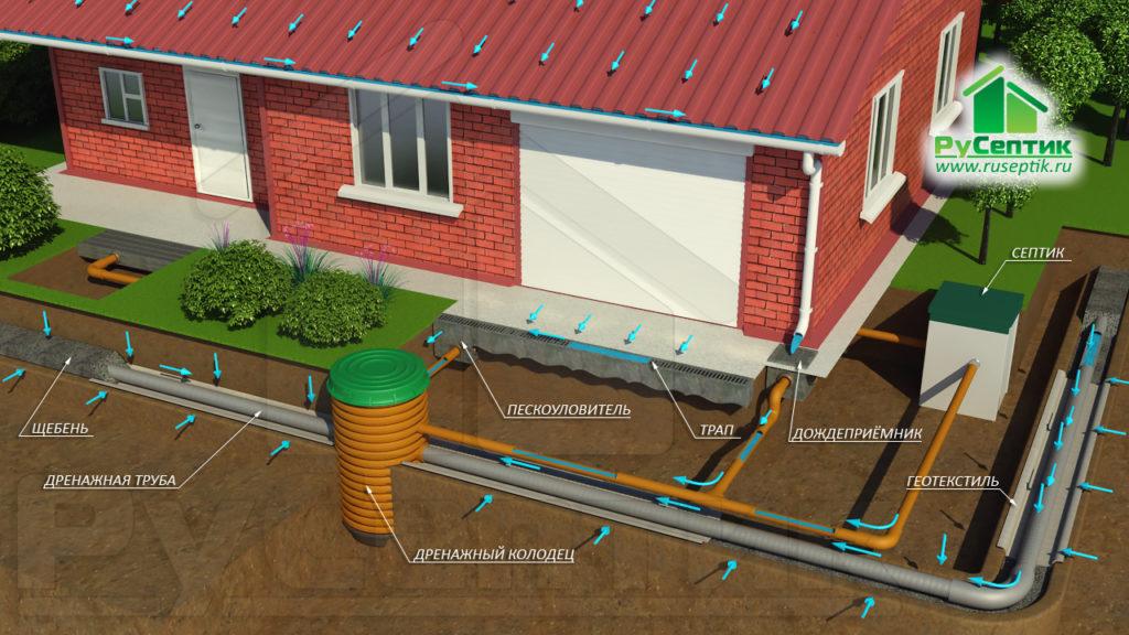 Дренажная система и ливневая канализация.