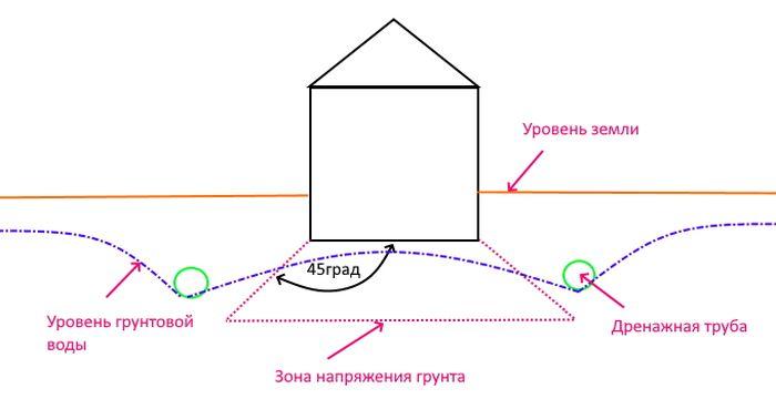 Схема понижающего дренажа грунтовых вод.