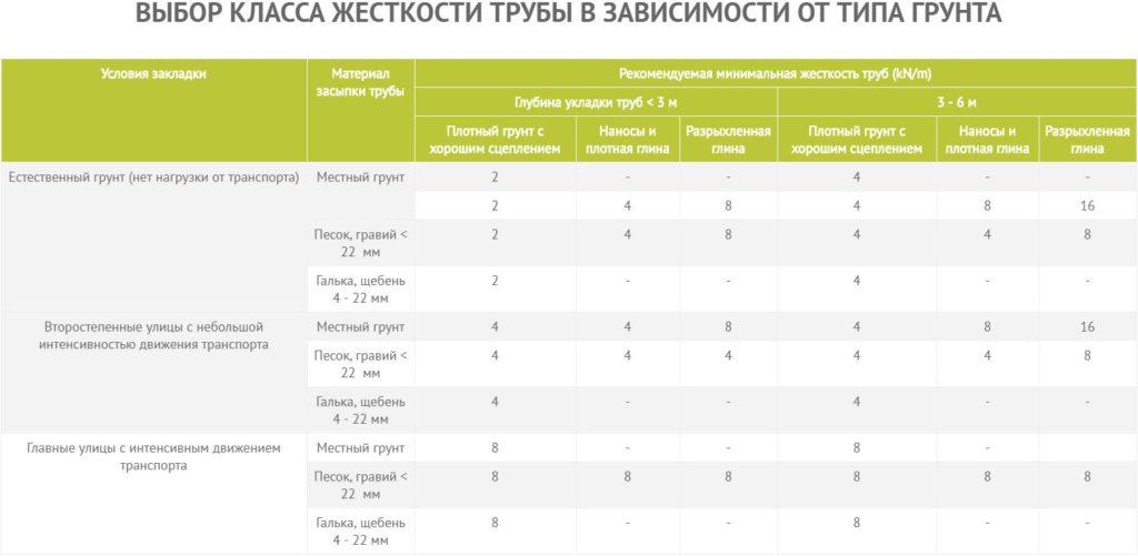 Таблица класс прочности труб.