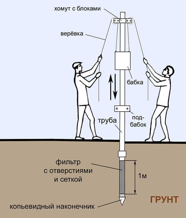 Схема забивки абиссинской скважины.