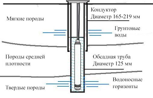Схема бурения с кондуктором.