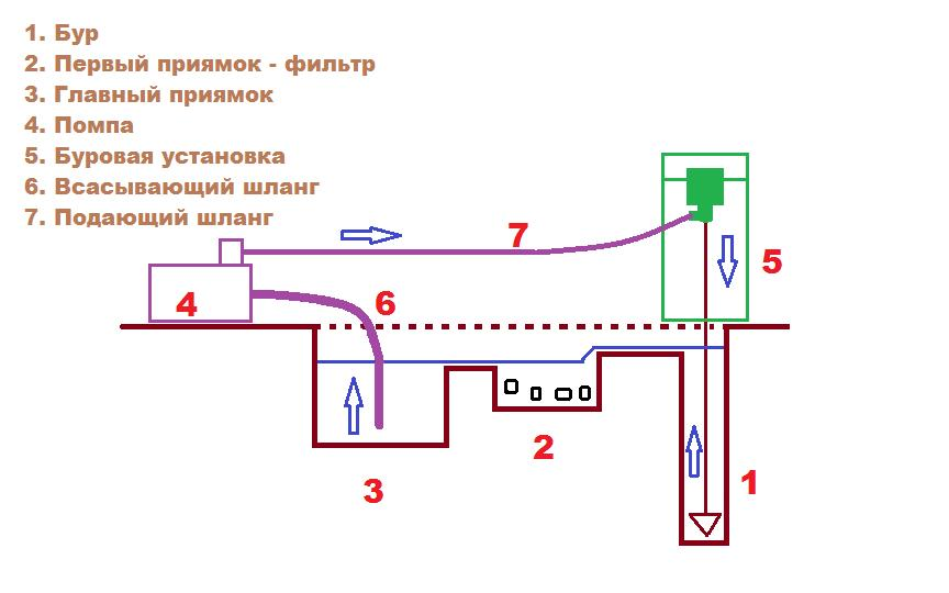 Схема гидробурения.