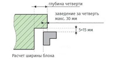Определяем ширину оконного блока.