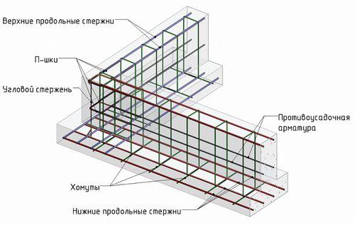 Схема обустройства арматуры для стен септика.