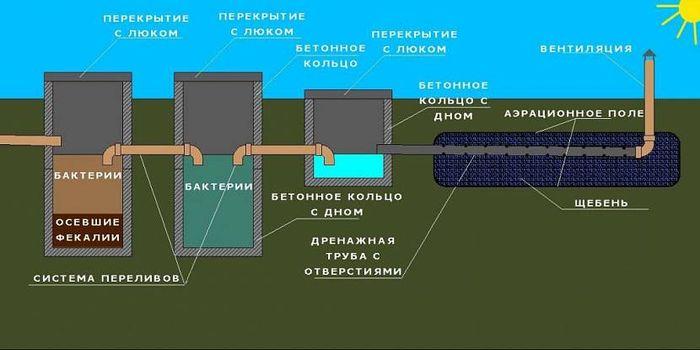 Схема конструкции септика с полем аэрации.