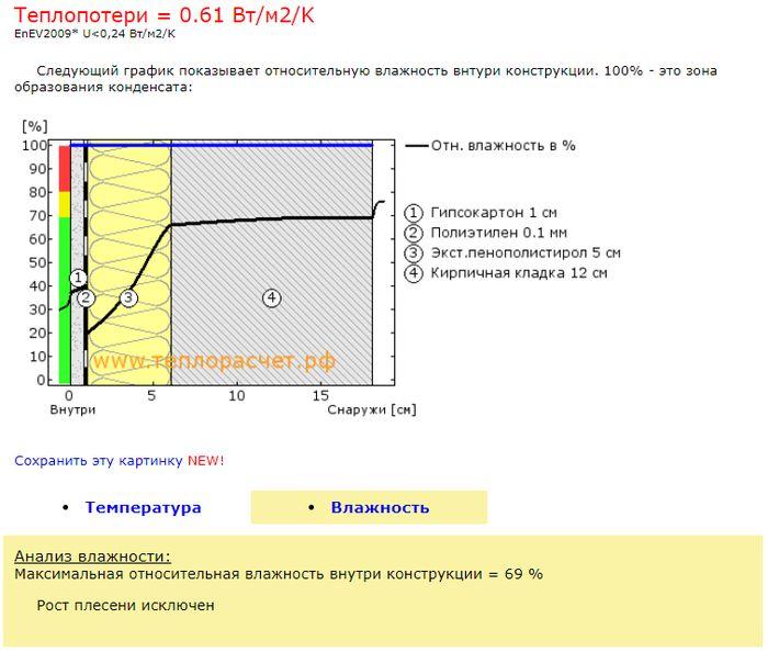 График относительной влажности при тепловом расчете.