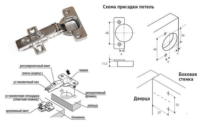 Схема установки мебельной петли.