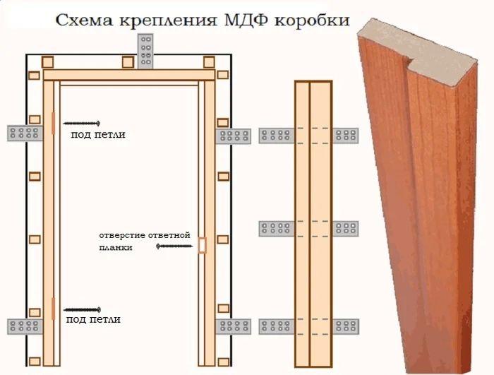 Схема крепления дверной коробки.