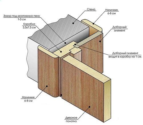 Схема монтажа межкомнатной двери.
