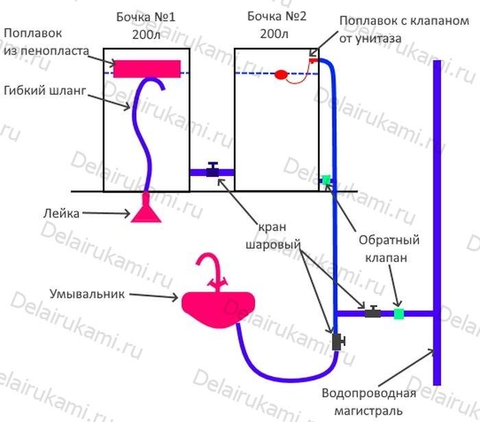 Схема подключения летнего душа к центральному водопроводу.