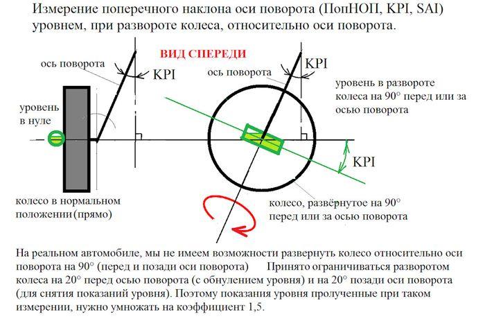 Измерение уровнем поперечного наклона оси поворота