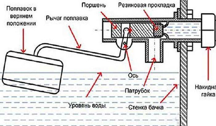 Схема работы клапана для унитаза.