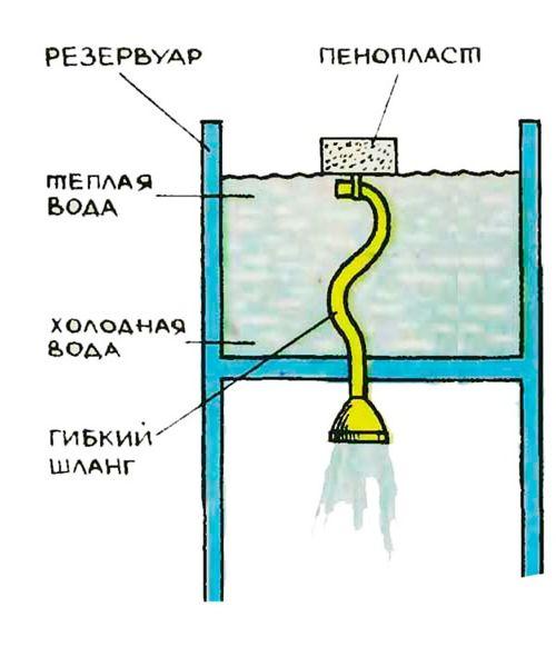 Схема забора воды из бака.