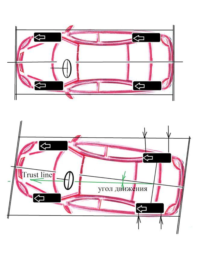 """Продольная ось и линия """"trast line"""" на автомобиле."""