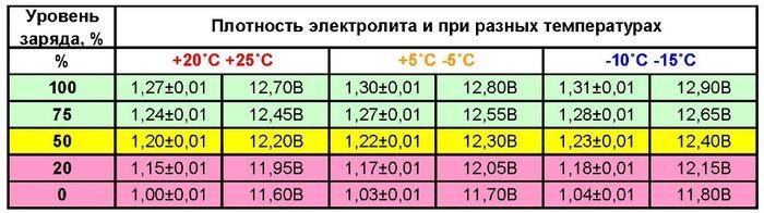 Таблица -зависимость плотности электролита от температуры.
