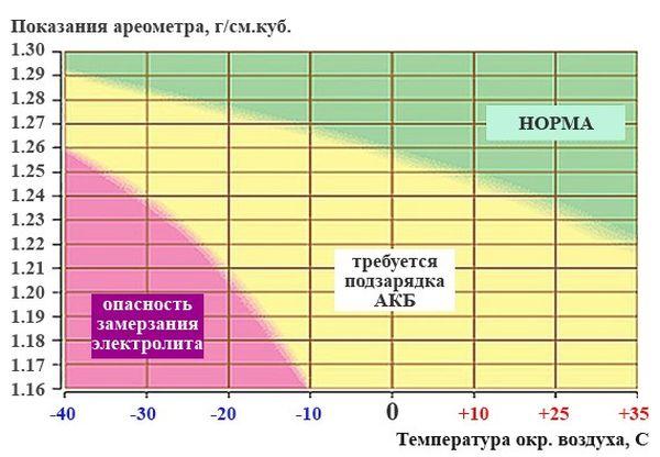 График -зависимость плотности электролита от температуры.