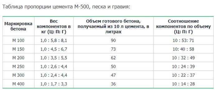 Таблица пропорций цемента М500, песка и гравия.