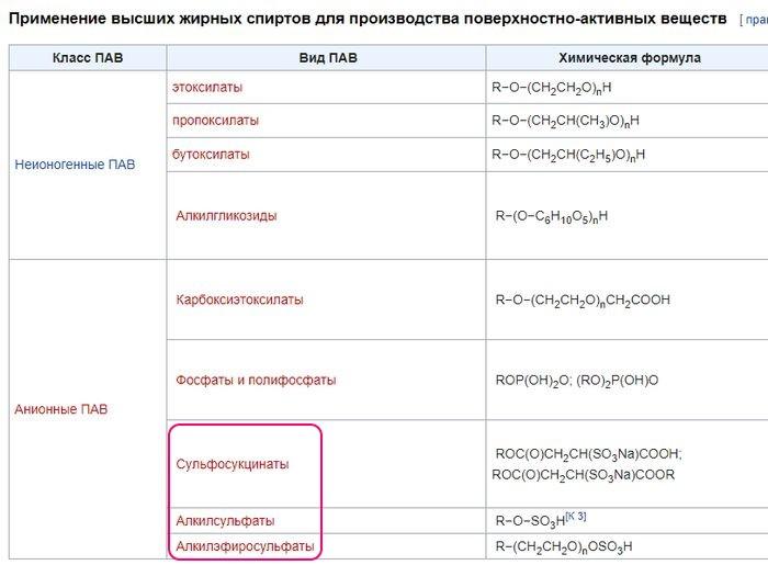 Таблица Поверхностно-активные вещества.