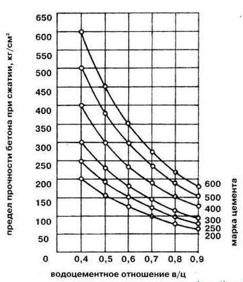 Таблица зависимости прочности бетона от водоцементного соотношения.