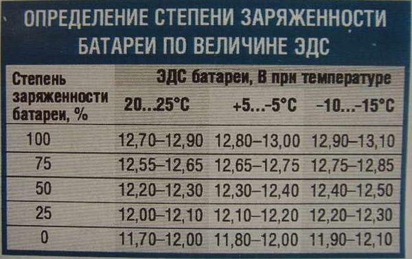 Таблица - зависимость степени заряда АКБ от напряжения.