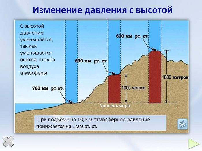 Атмосферное давление в зависимости от высоты.