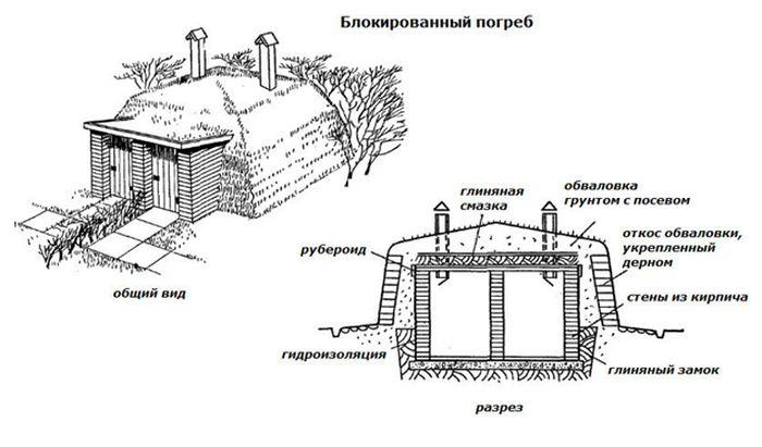Схема строительства наземного погреба.