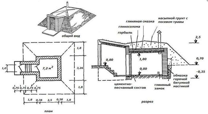 Схема строительства полузаглубленного погреба.