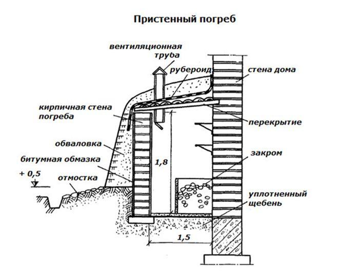 Схема строительства пристенного погреба.