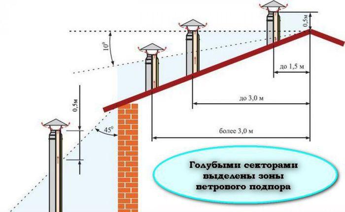 Правильная высота вытяжного канала над уровнем крыши дома.