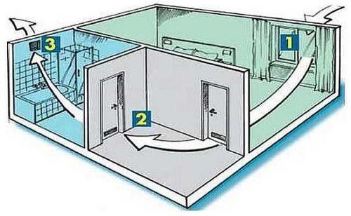 Схема движения воздуха внутри квартиры.