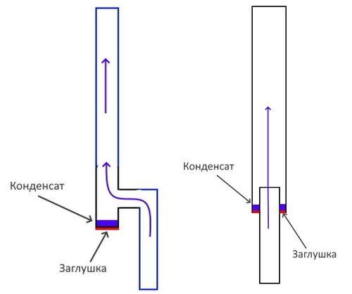 Схема отделения конденсата из вытяжного вентиляционного канала.