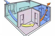 Как правильно организовать вытяжную вентиляцию в помещении.