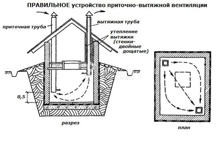 Схема вентиляции погреба.