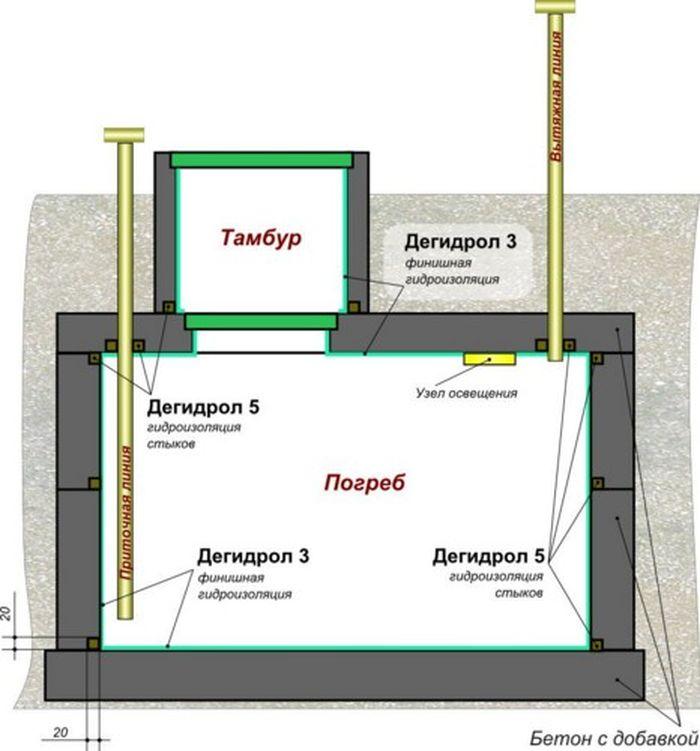 Схема строительства заглубленного хранилища.