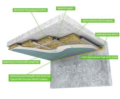Схема шумоизоляции потолка.