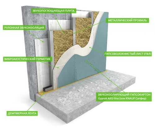 Схема шумоизоляции стен.