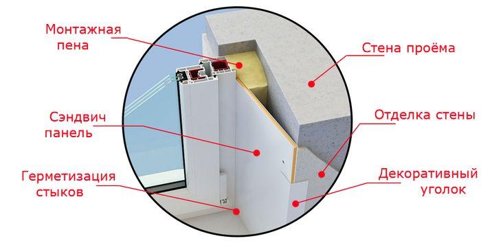 Схема установки откосов из сэндвич панелей.