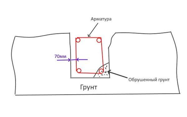 Схема заливки мелко заглублённого фундамента в траншею без опалубки