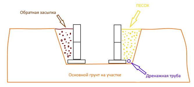 Схема обратной засыпки фундамента.