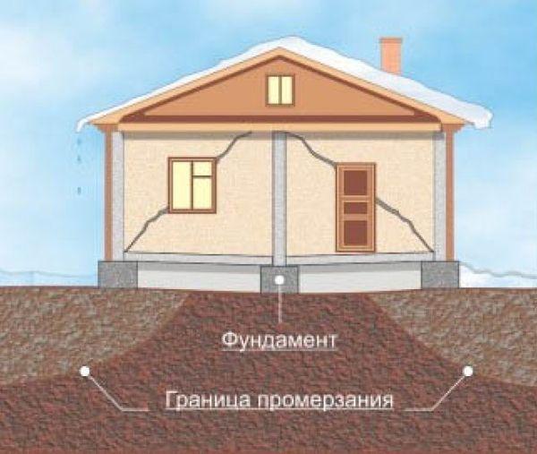 Поврежденный дом из-за морозного пучения грунта.