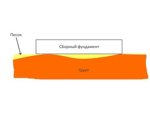 Схема. Фундамент лежит на грунтовом основании.