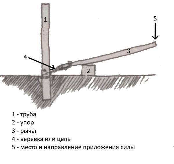 Метод рычага №2 в действии.