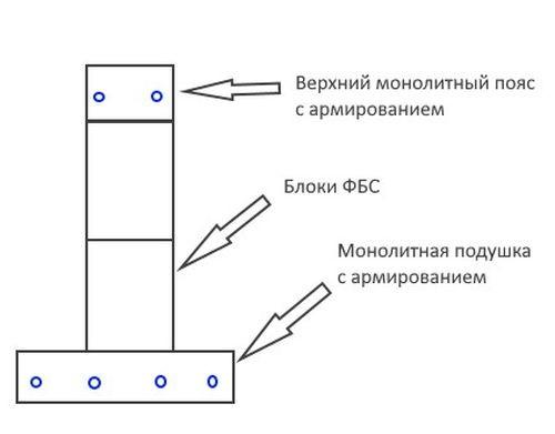 Сборно-монолитный ленточный фундамент.