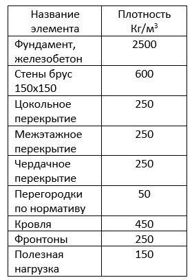 Таблица плотности конструктивных элементов дома.